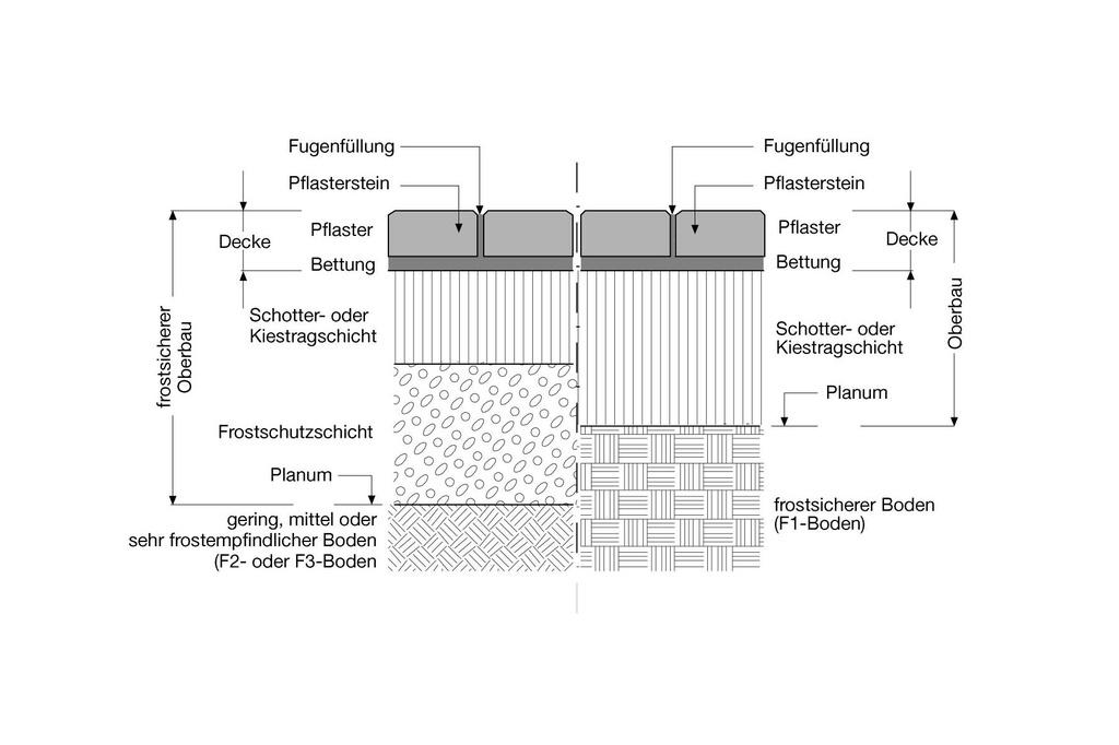Beliebt Betonplatten - Wissen kompakt - BERDING BETON KD81